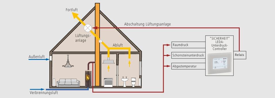 unterdruckw chter l ftungsanlage klimaanlage und heizung zu hause. Black Bedroom Furniture Sets. Home Design Ideas